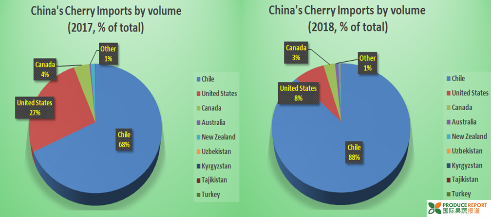 2018 Year in Review: China's Cherry Market | China Fresh Fruit and