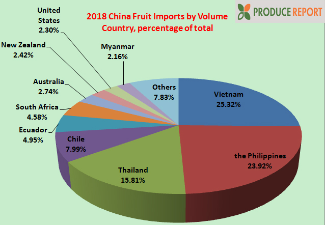 2018 China Fruit Import Statistics Released | China Fresh Fruit and