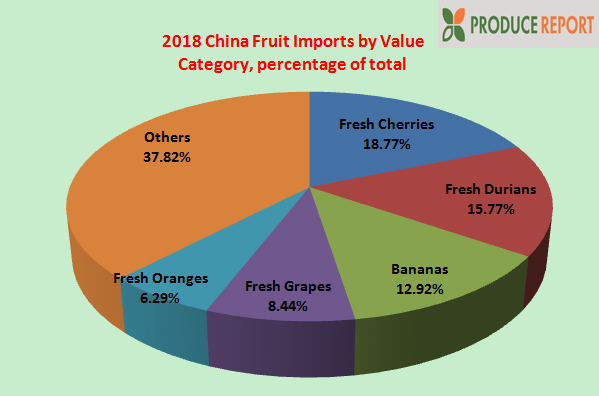 2018 China Fruit Import Statistics Released | China Fresh Fruit and
