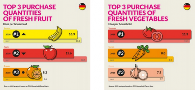 European markets at a glance in the Fruit Logistica European