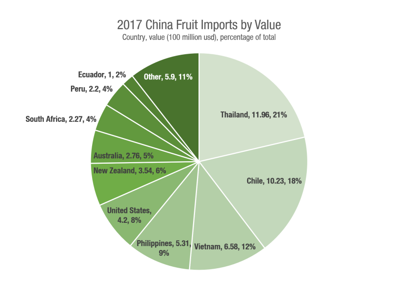 2017 China Fresh Fruit Import and Export Statistics Released